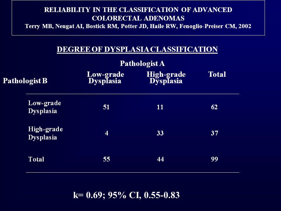 k= 0.69; 95% CI, 0.55-0.83 DEGREE OF DYSPLASIA CLASSIFICATION