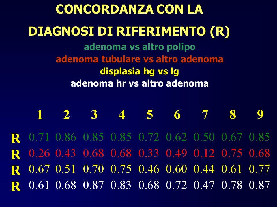 CONCORDANZA CON LA DIAGNOSI DI RIFERIMENTO (R)