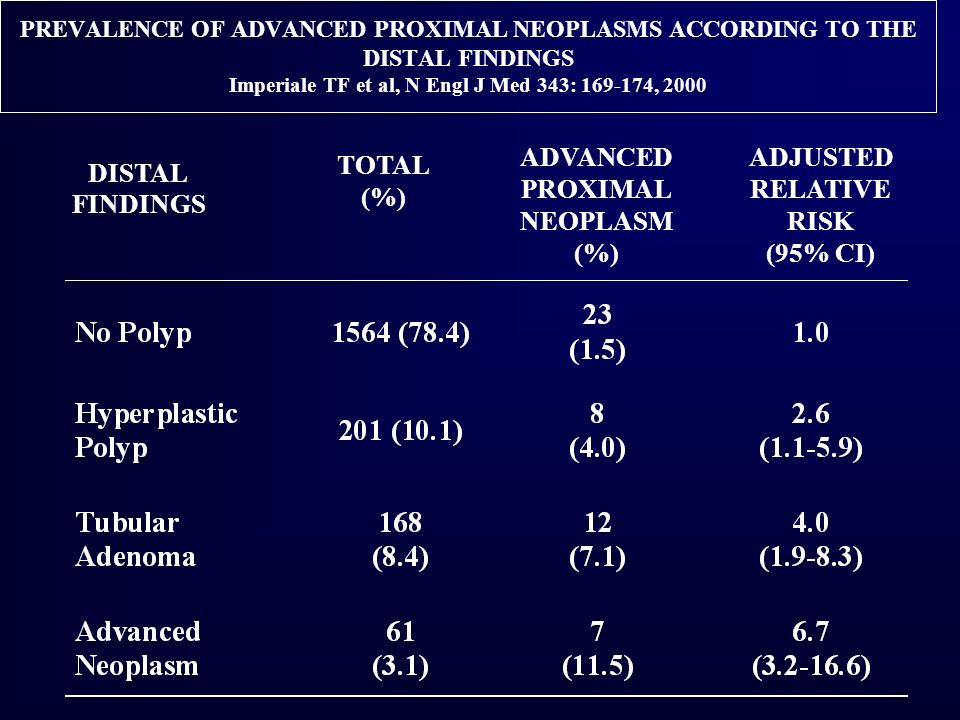 ADVANCED PROXIMAL NEOPLASM (%) ADJUSTED RELATIVE RISK (95% CI) TOTAL