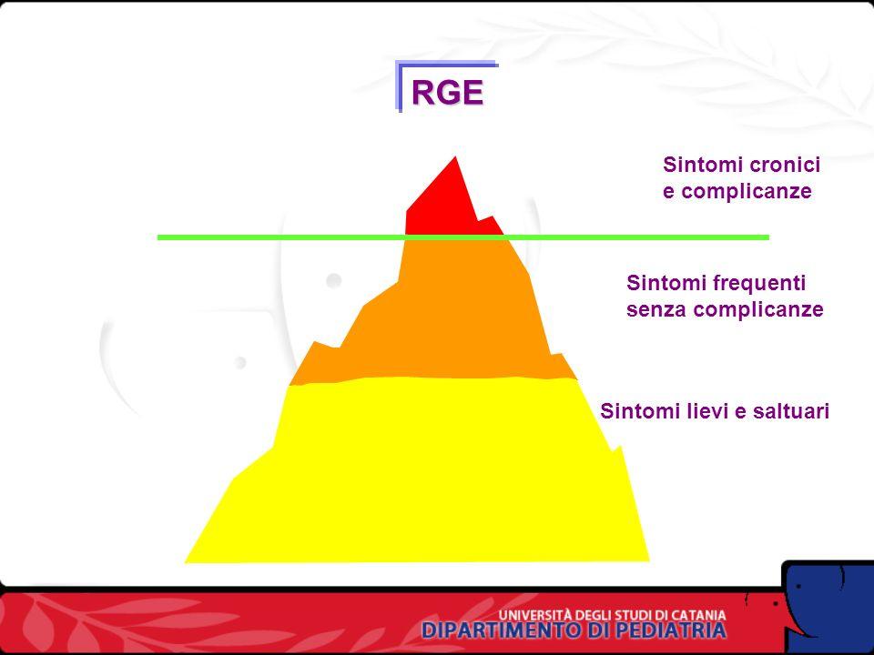 RGE Sintomi cronici e complicanze Sintomi frequenti senza complicanze