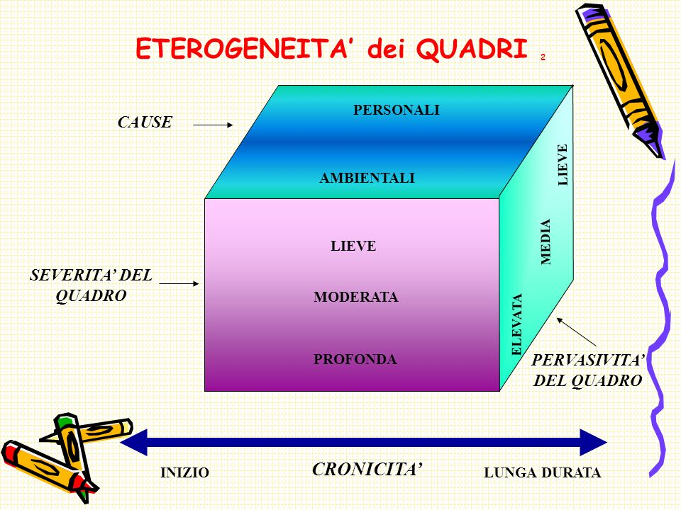 ETEROGENEITA' dei QUADRI 2