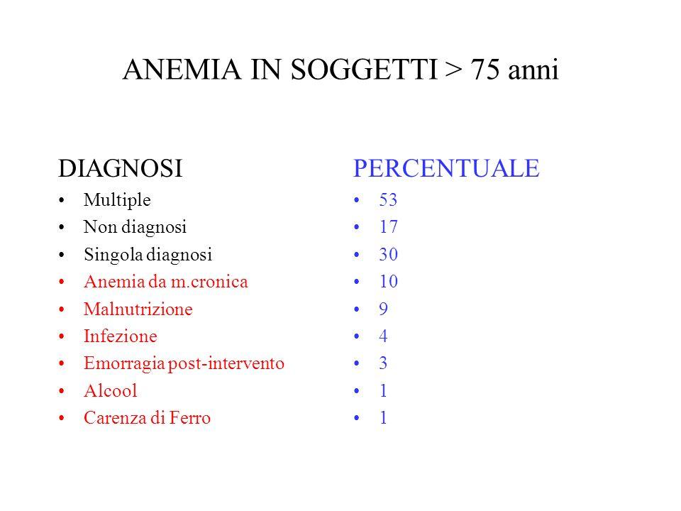ANEMIA IN SOGGETTI > 75 anni