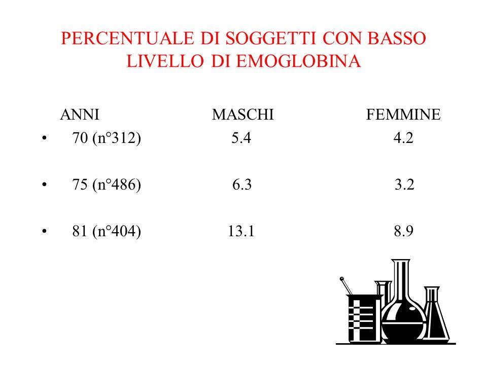 PERCENTUALE DI SOGGETTI CON BASSO LIVELLO DI EMOGLOBINA
