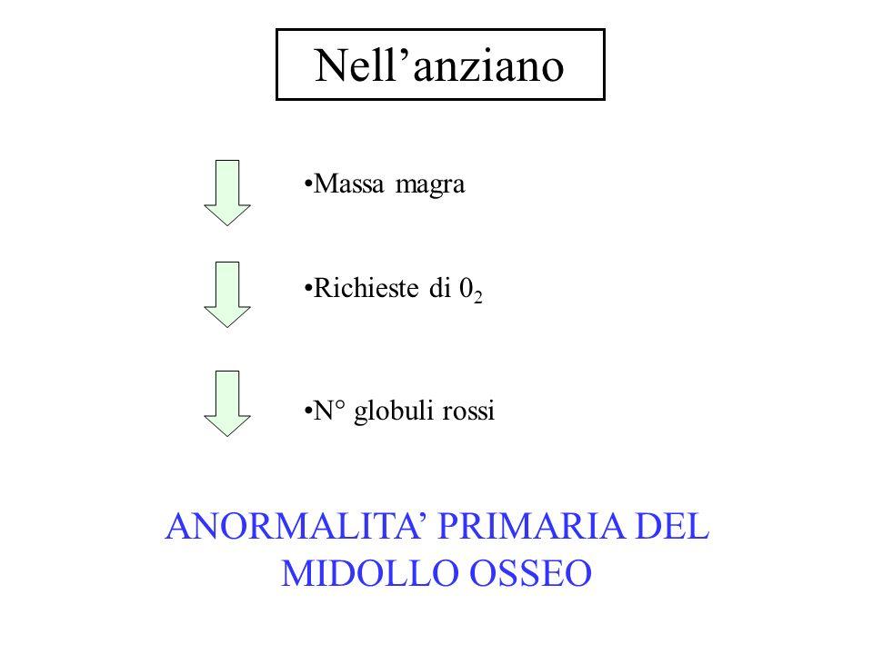 ANORMALITA' PRIMARIA DEL MIDOLLO OSSEO