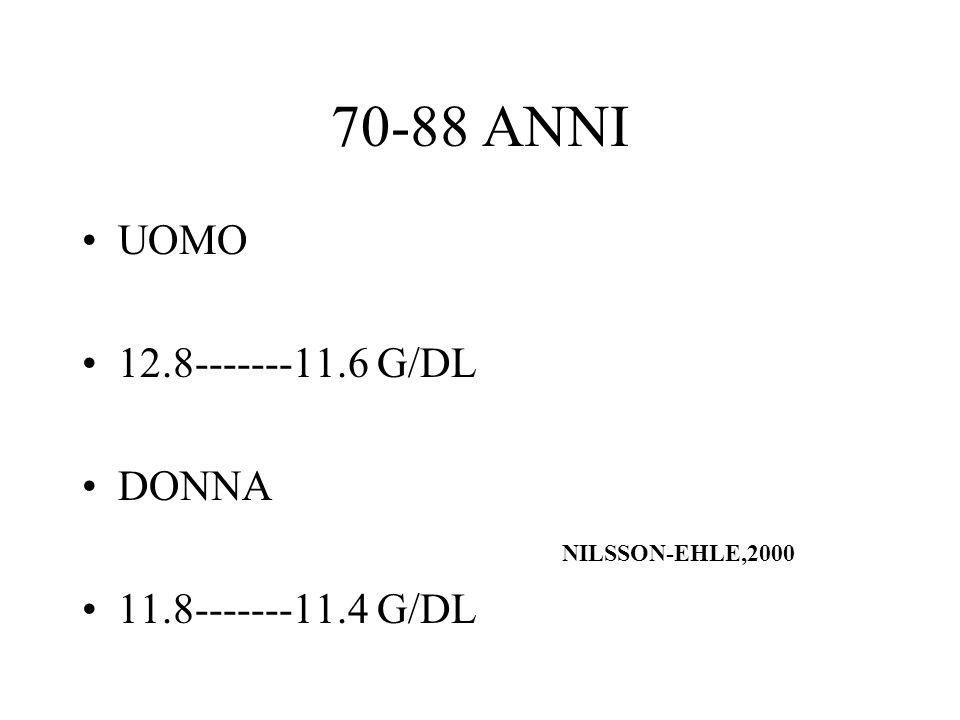 70-88 ANNI UOMO 12.8-------11.6 G/DL DONNA NILSSON-EHLE,2000