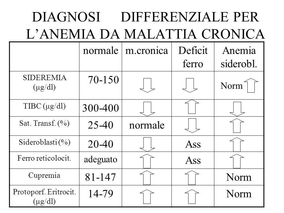 DIAGNOSI DIFFERENZIALE PER L'ANEMIA DA MALATTIA CRONICA