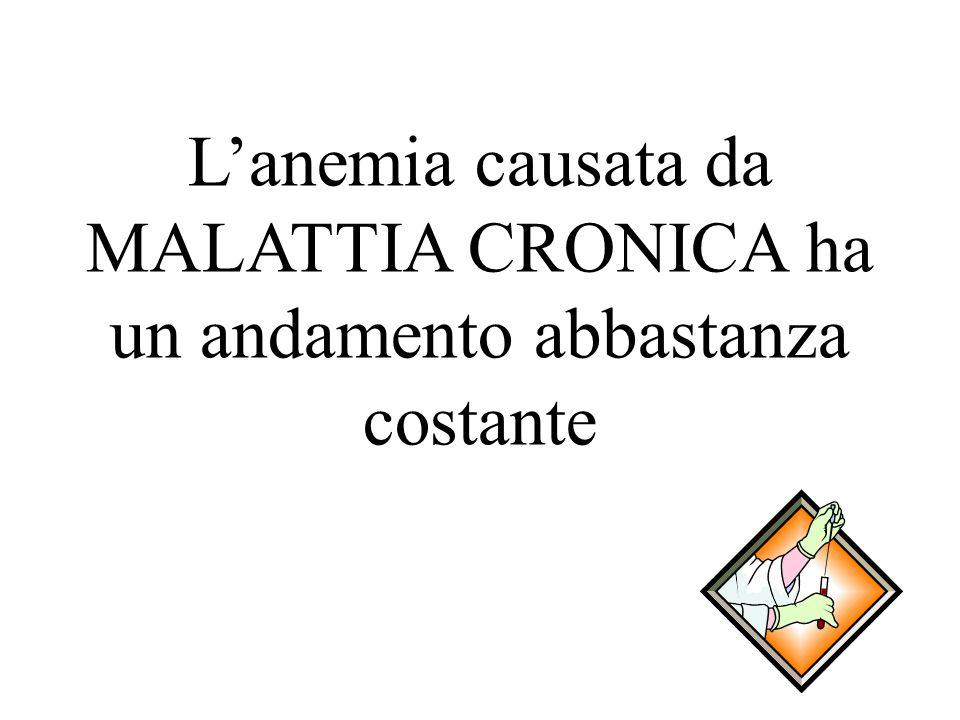 L'anemia causata da MALATTIA CRONICA ha un andamento abbastanza costante