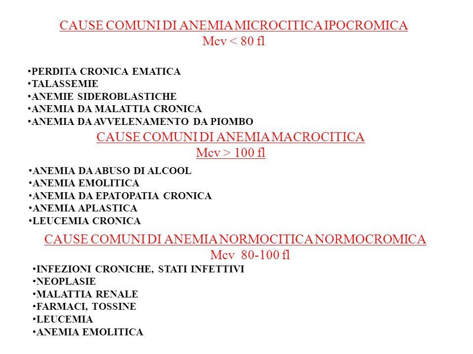 CAUSE COMUNI DI ANEMIA MICROCITICA IPOCROMICA Mcv < 80 fl