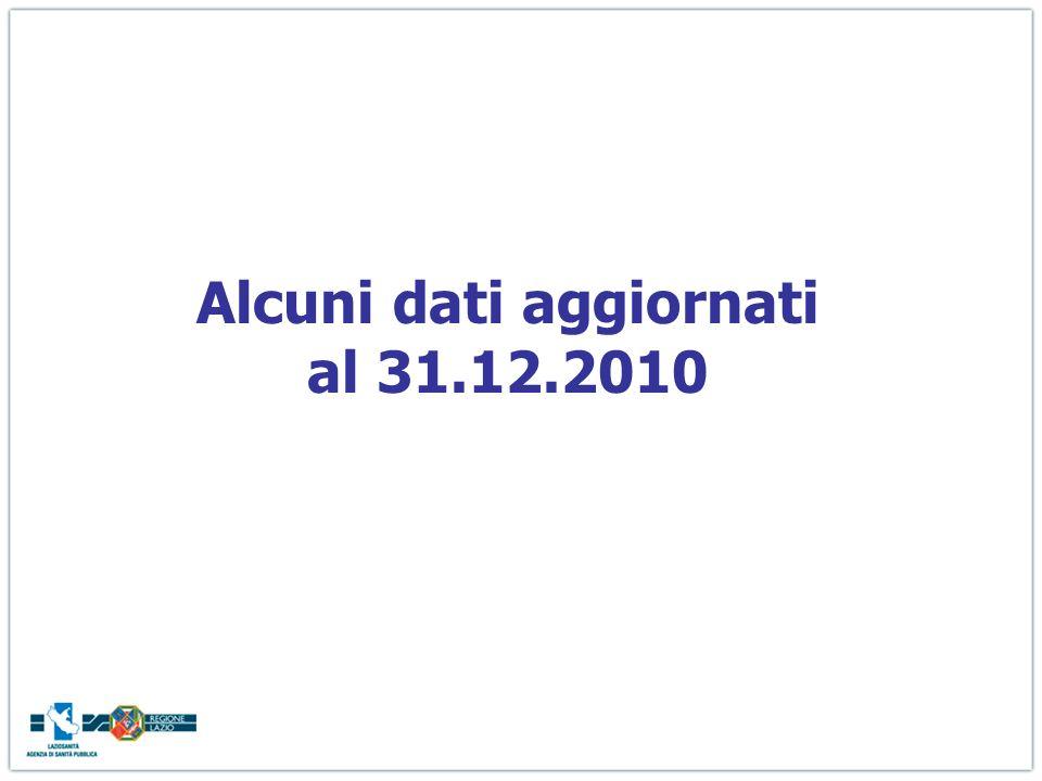 Alcuni dati aggiornati al 31.12.2010