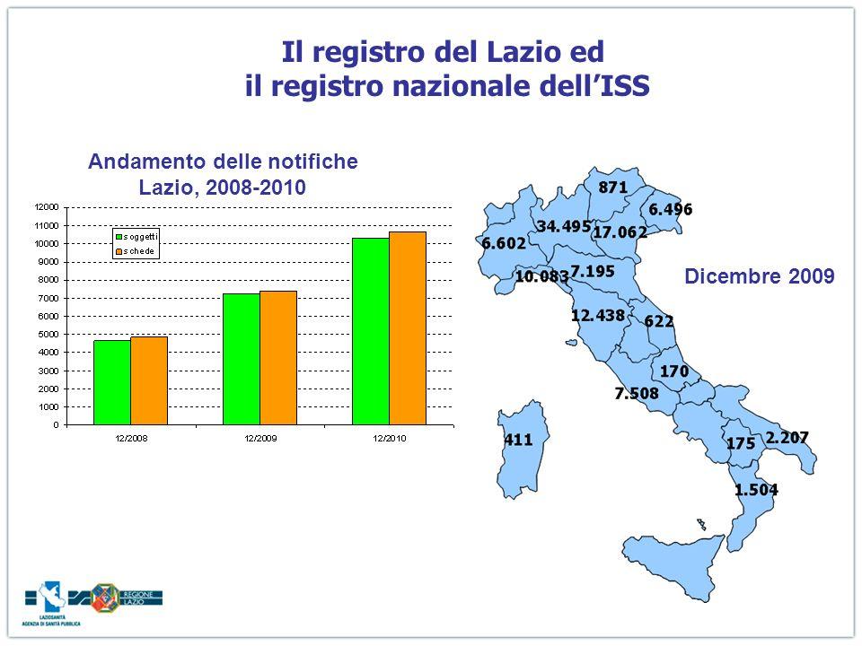 Il registro del Lazio ed il registro nazionale dell'ISS