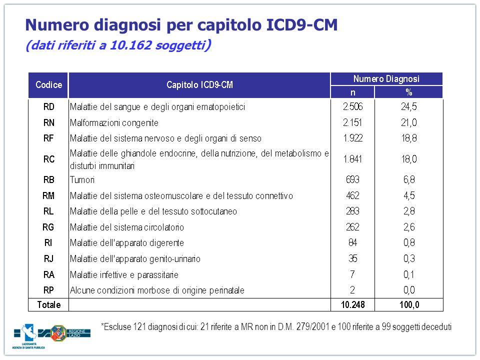 Numero diagnosi per capitolo ICD9-CM