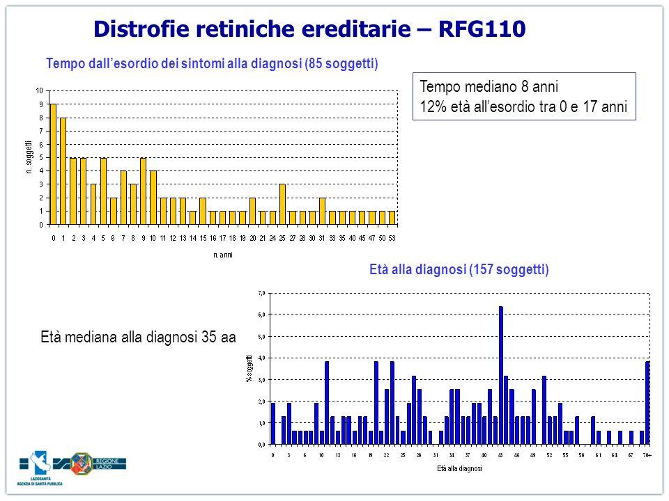 Distrofie retiniche ereditarie – RFG110