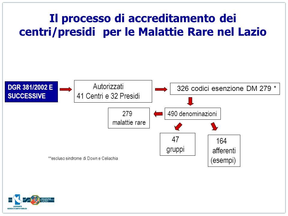 Il processo di accreditamento dei centri/presidi per le Malattie Rare nel Lazio