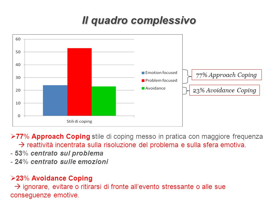 Il quadro complessivo 77% Approach Coping. 23% Avoidance Coping. 77% Approach Coping stile di coping messo in pratica con maggiore frequenza.