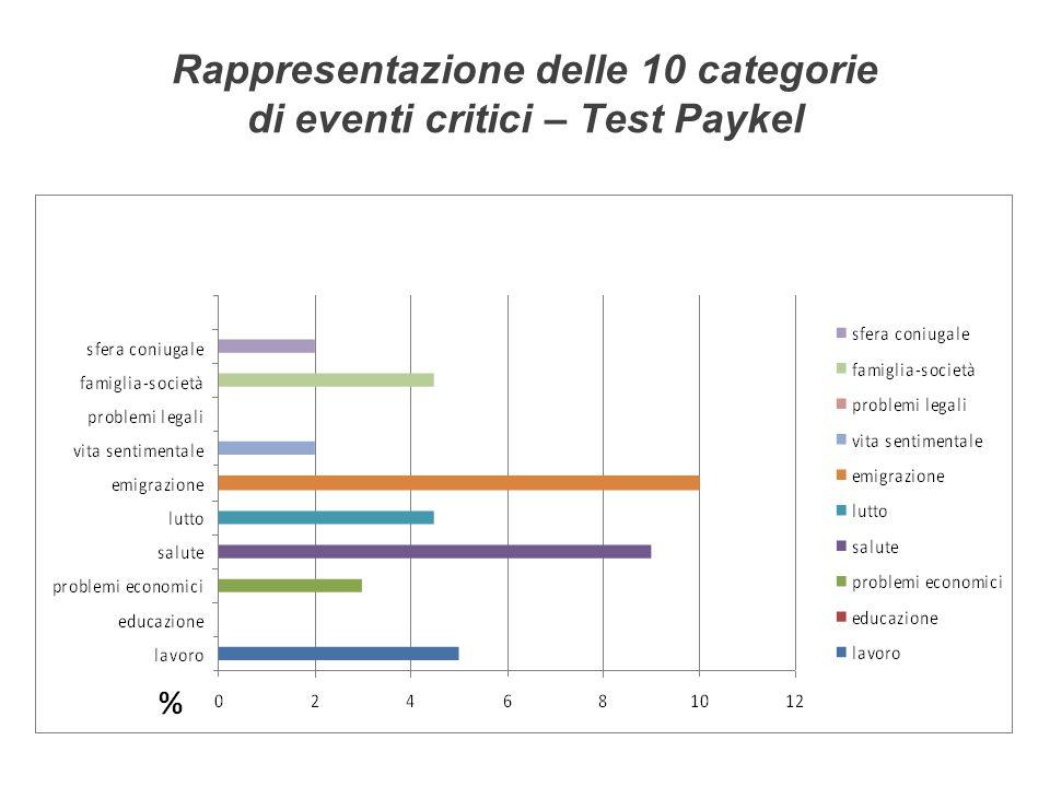 Rappresentazione delle 10 categorie di eventi critici – Test Paykel