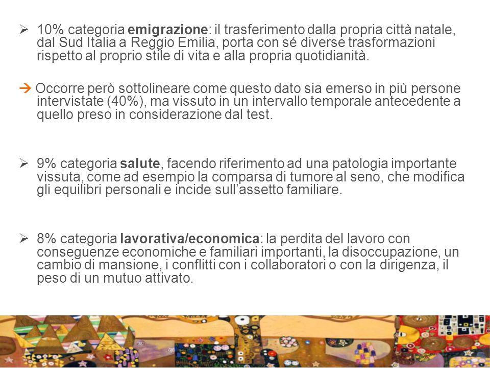 10% categoria emigrazione: il trasferimento dalla propria città natale, dal Sud Italia a Reggio Emilia, porta con sé diverse trasformazioni rispetto al proprio stile di vita e alla propria quotidianità.