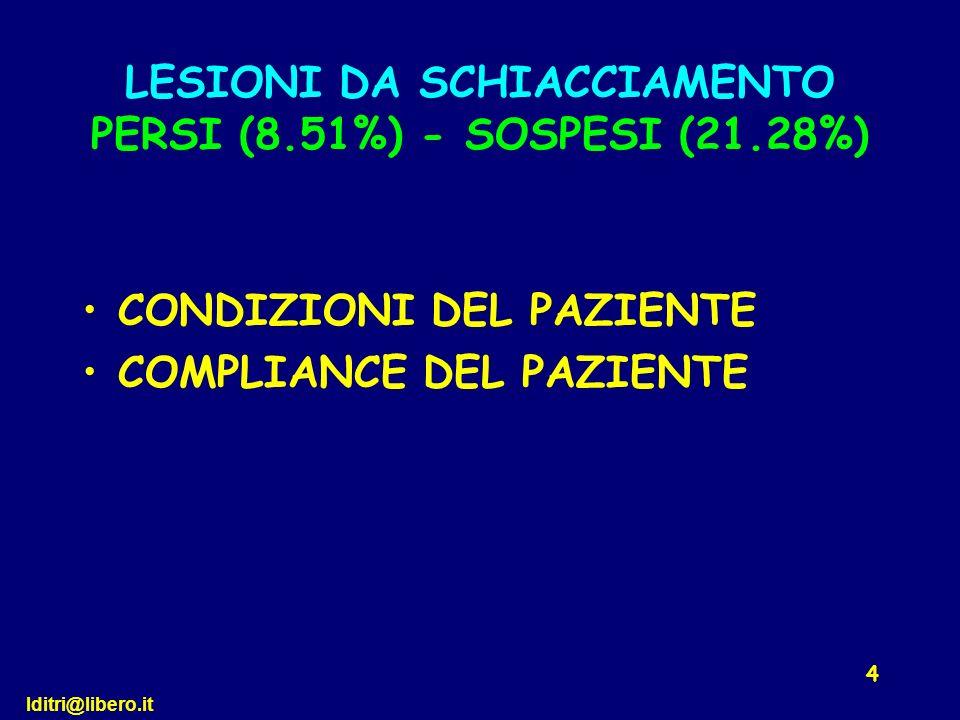 LESIONI DA SCHIACCIAMENTO PERSI (8.51%) - SOSPESI (21.28%)