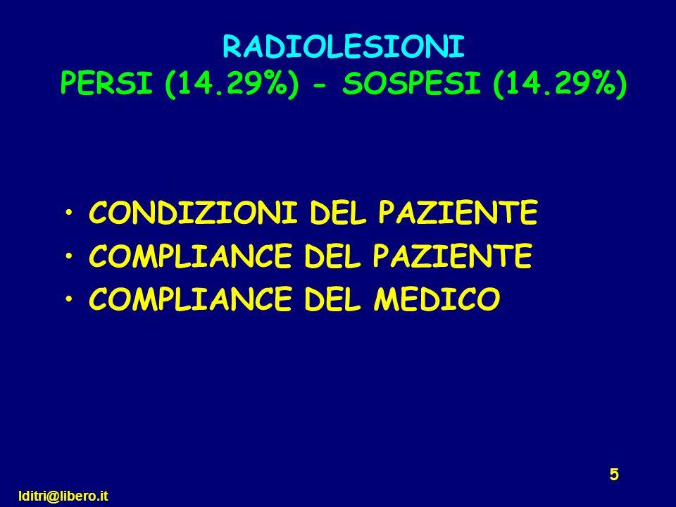 RADIOLESIONI PERSI (14.29%) - SOSPESI (14.29%)