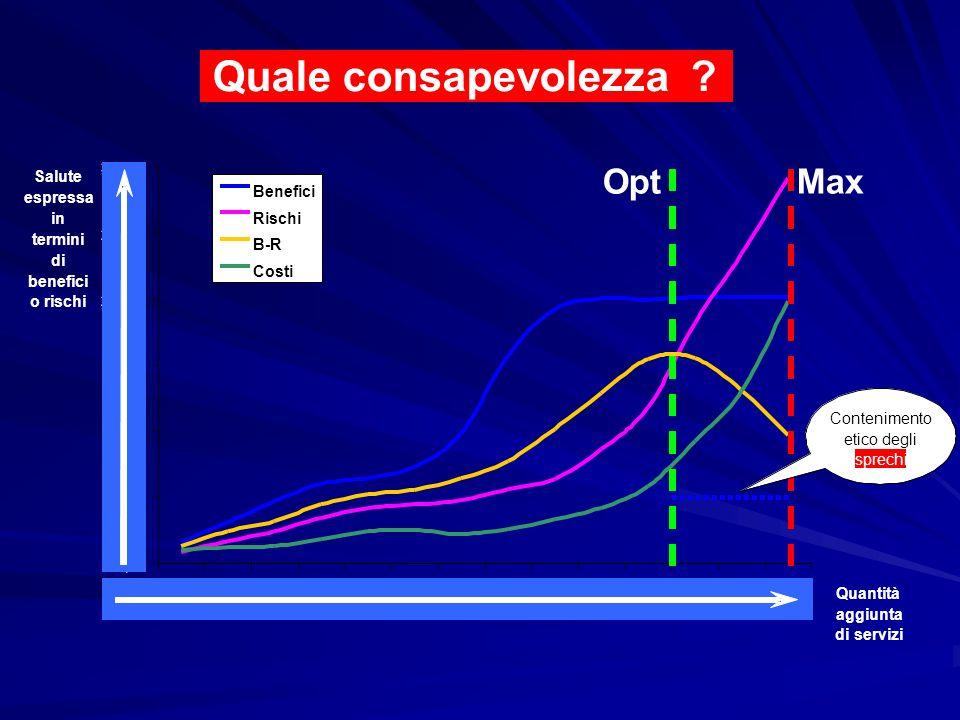 Quale consapevolezza Opt Max Salute espressa in termini di benefici