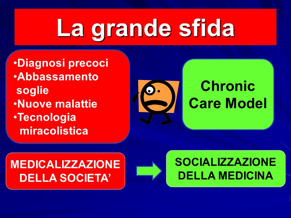 La grande sfida Chronic Care Model Diagnosi precoci Abbassamento