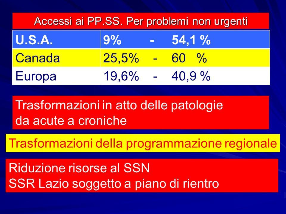 Accessi ai PP.SS. Per problemi non urgenti