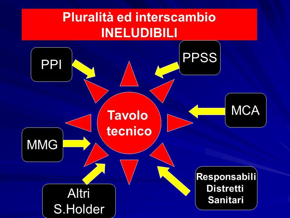 Pluralità ed interscambio INELUDIBILI