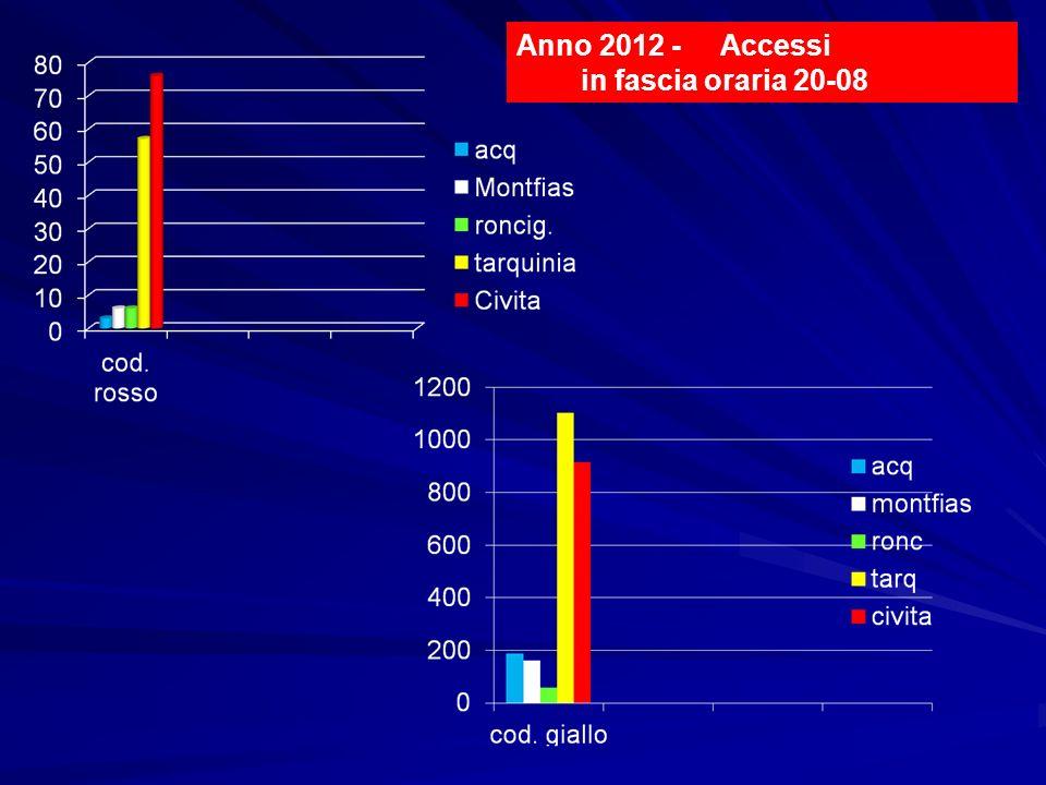Anno 2012 - Accessi in fascia oraria 20-08