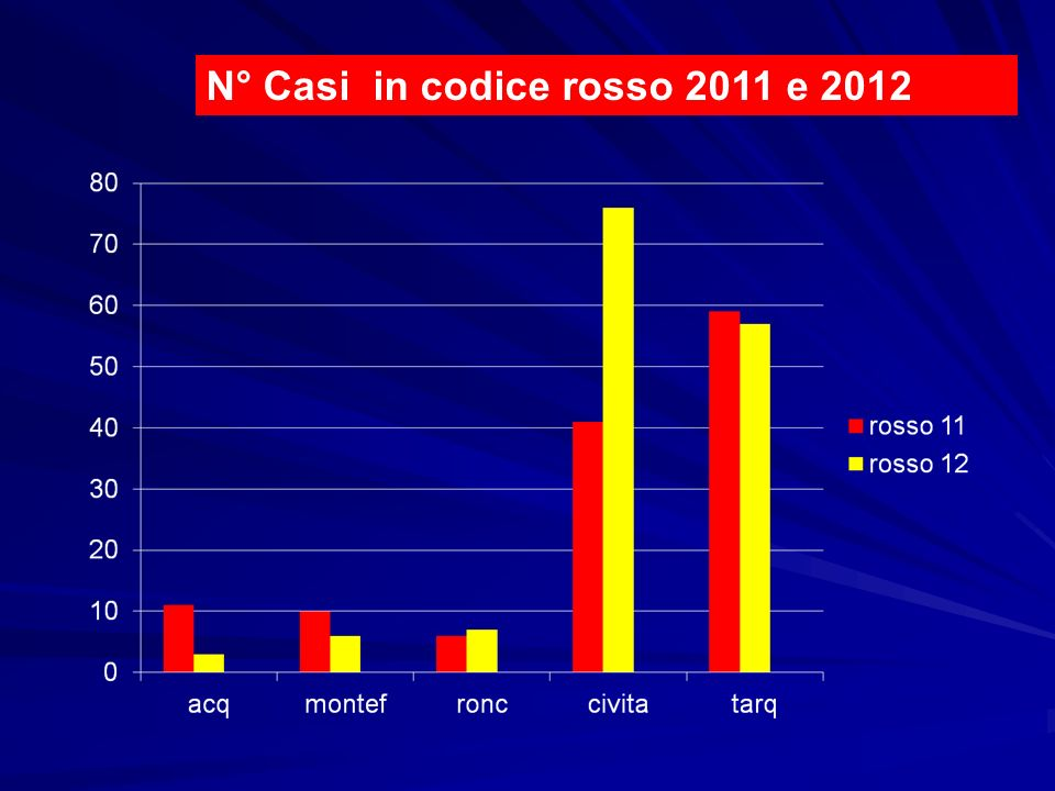 N° Casi in codice rosso 2011 e 2012