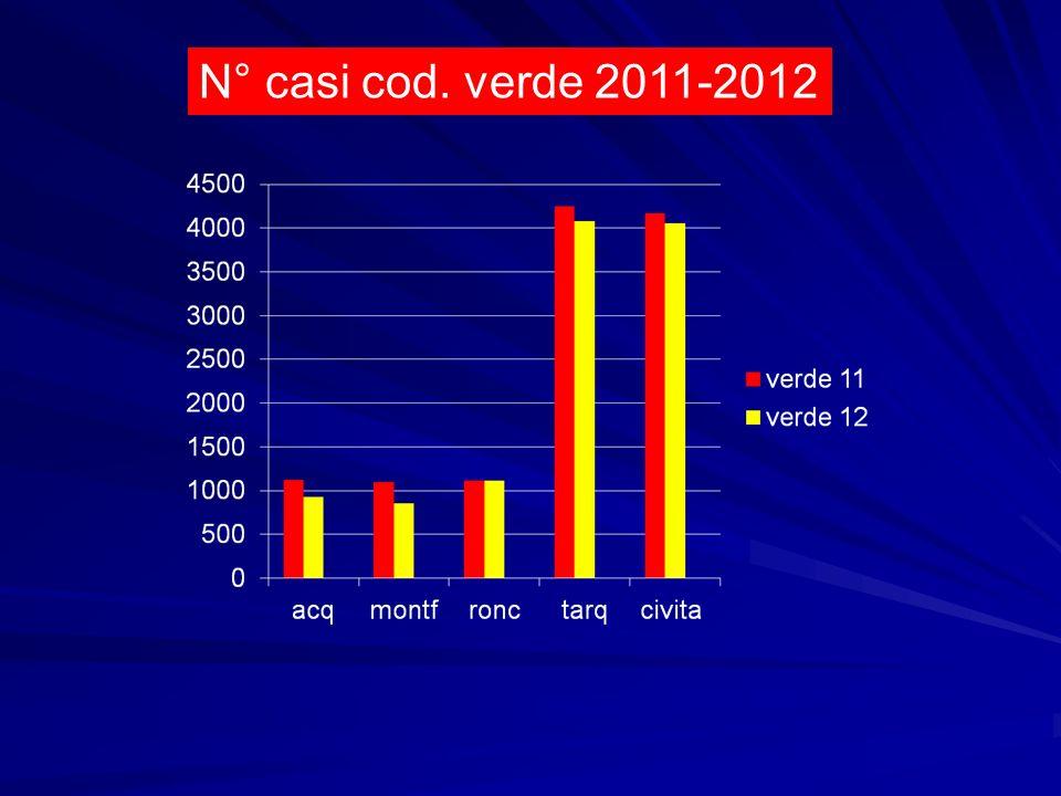 N° casi cod. verde 2011-2012