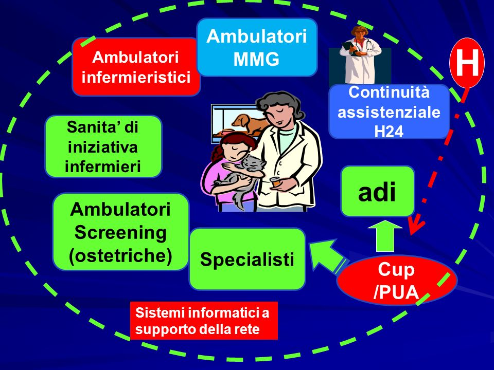 Ambulatori infermieristici Continuità assistenziale