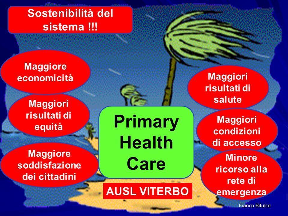 Primary Health Care Sostenibilità del sistema !!! AUSL VITERBO