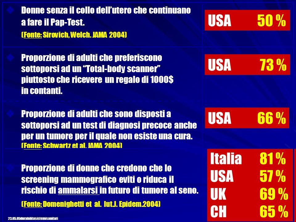 USA 50 % USA 73 % USA 66 % Italia 81 % USA 57 % UK 69 % CH 65 %