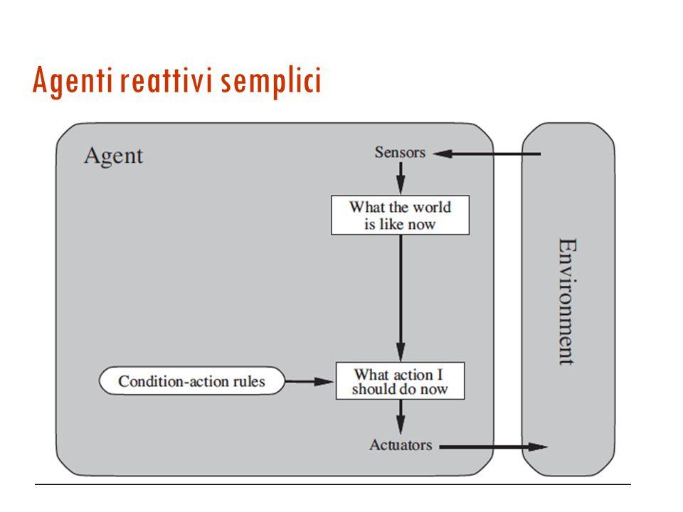 Agente = Architettura + Programma