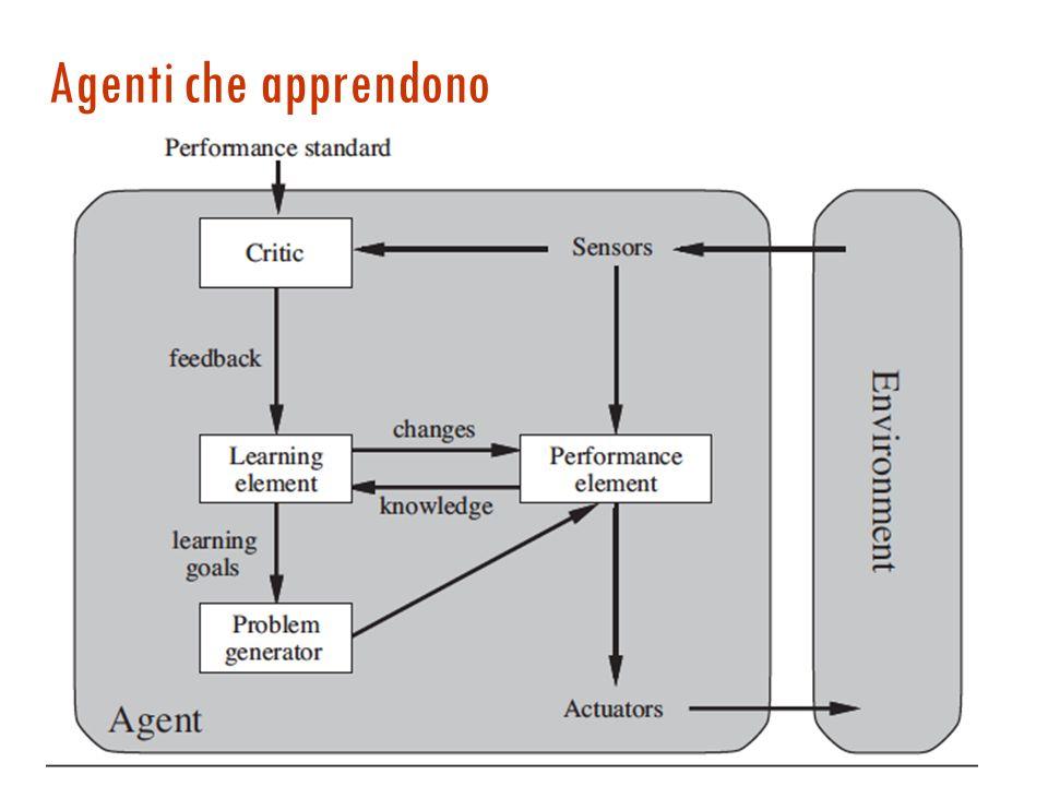 Agenti con obiettivo Sono guidati da un obiettivo nella scelta dell'azione.