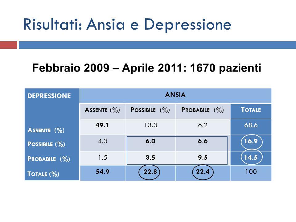 Risultati: Ansia e Depressione