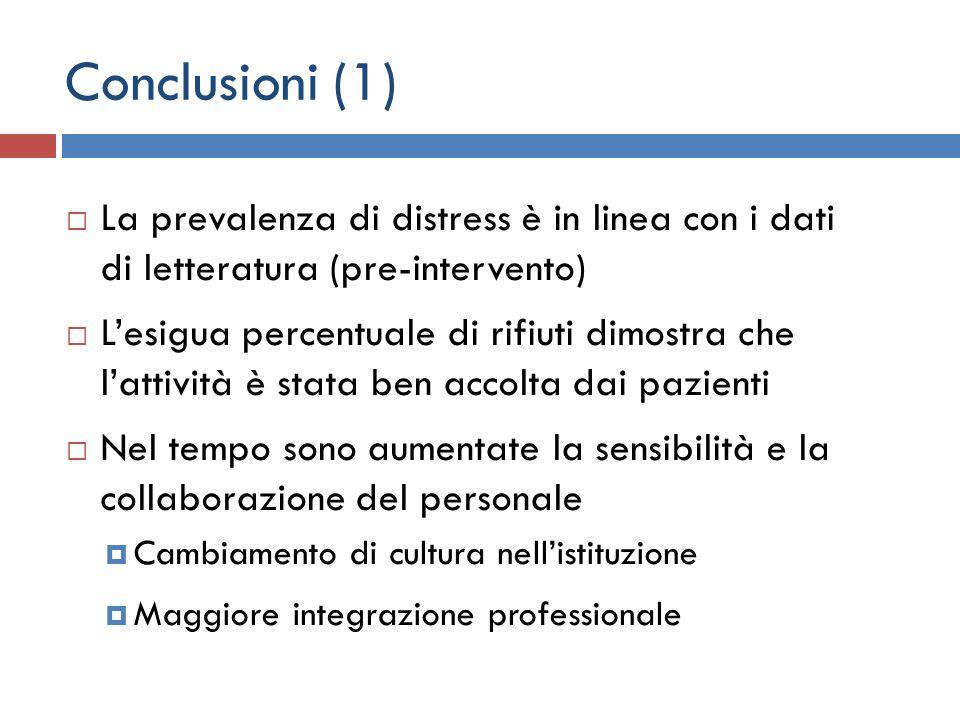 Conclusioni (1) La prevalenza di distress è in linea con i dati di letteratura (pre-intervento)