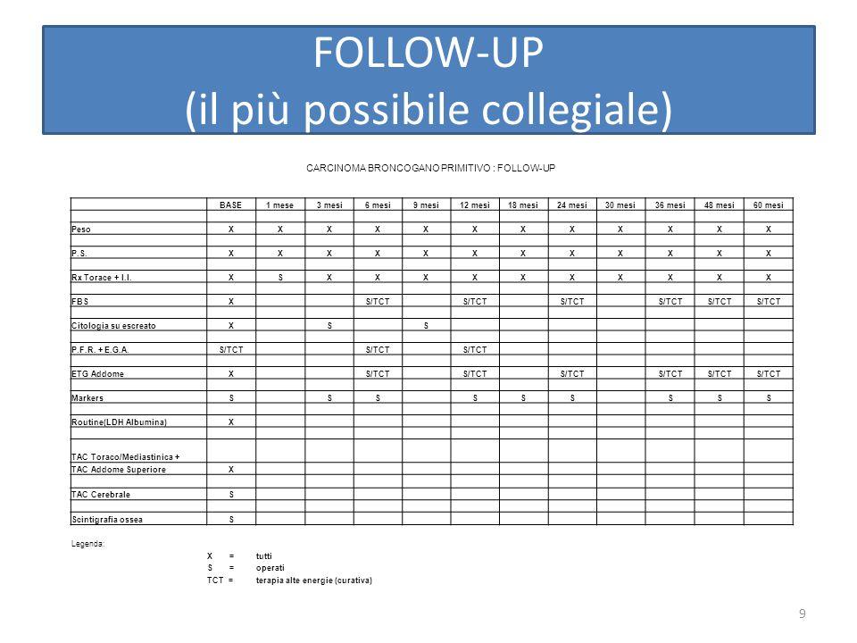 FOLLOW-UP (il più possibile collegiale)