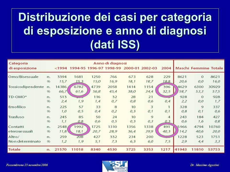 Distribuzione dei casi per categoria di esposizione e anno di diagnosi (dati ISS)