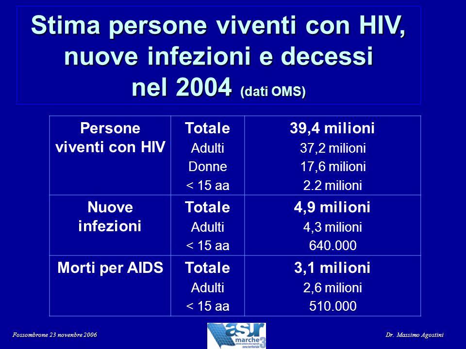 Persone viventi con HIV