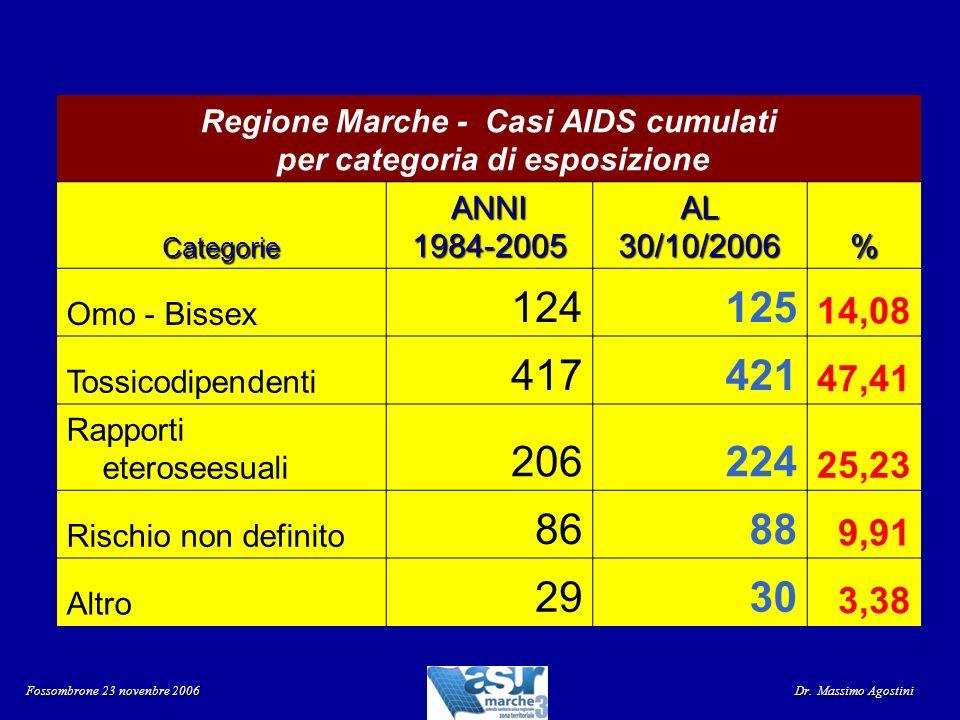 Regione Marche - Casi AIDS cumulati per categoria di esposizione