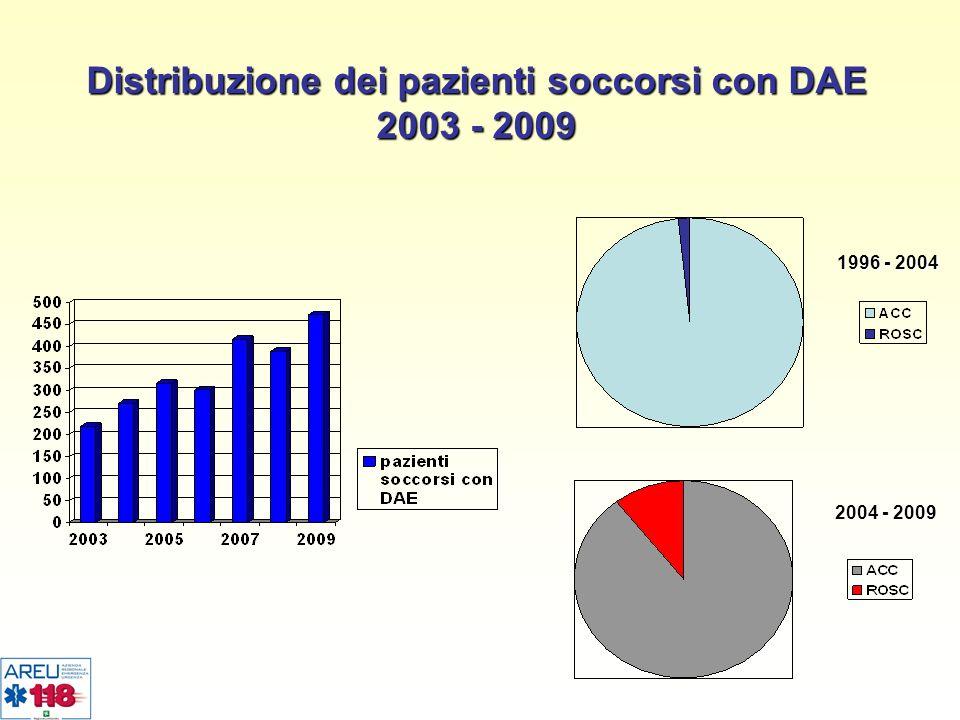 Distribuzione dei pazienti soccorsi con DAE