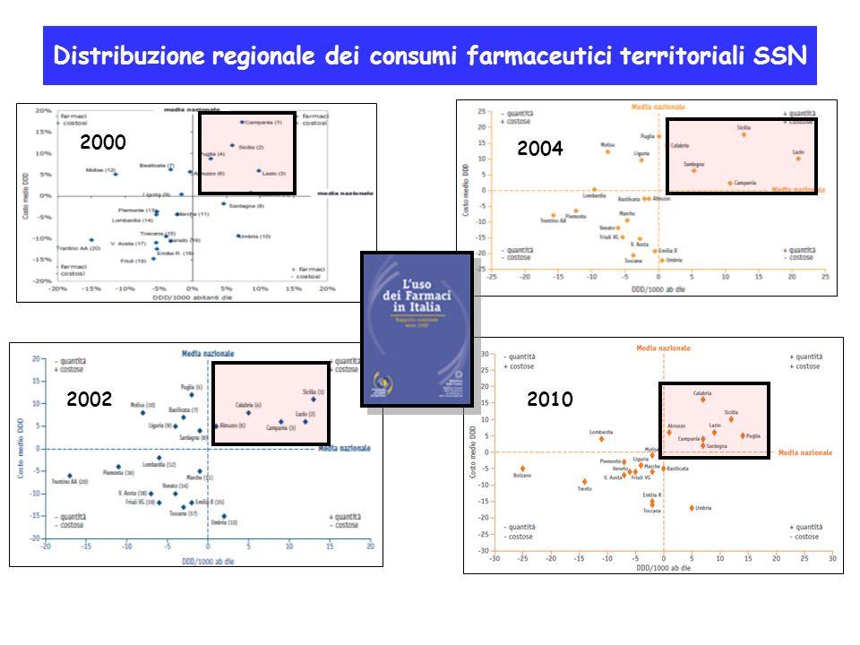 Distribuzione regionale dei consumi farmaceutici territoriali SSN