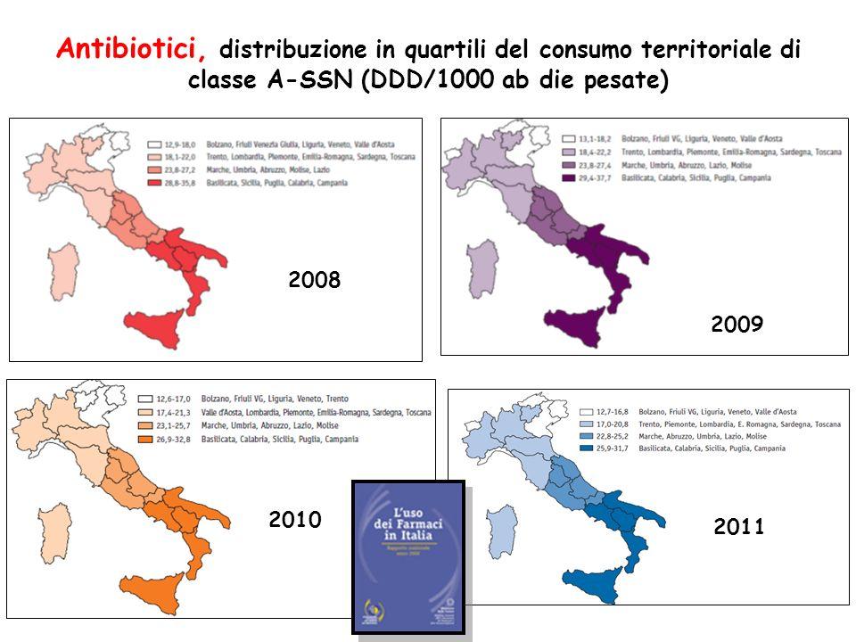 Antibiotici, distribuzione in quartili del consumo territoriale di classe A-SSN (DDD/1000 ab die pesate)