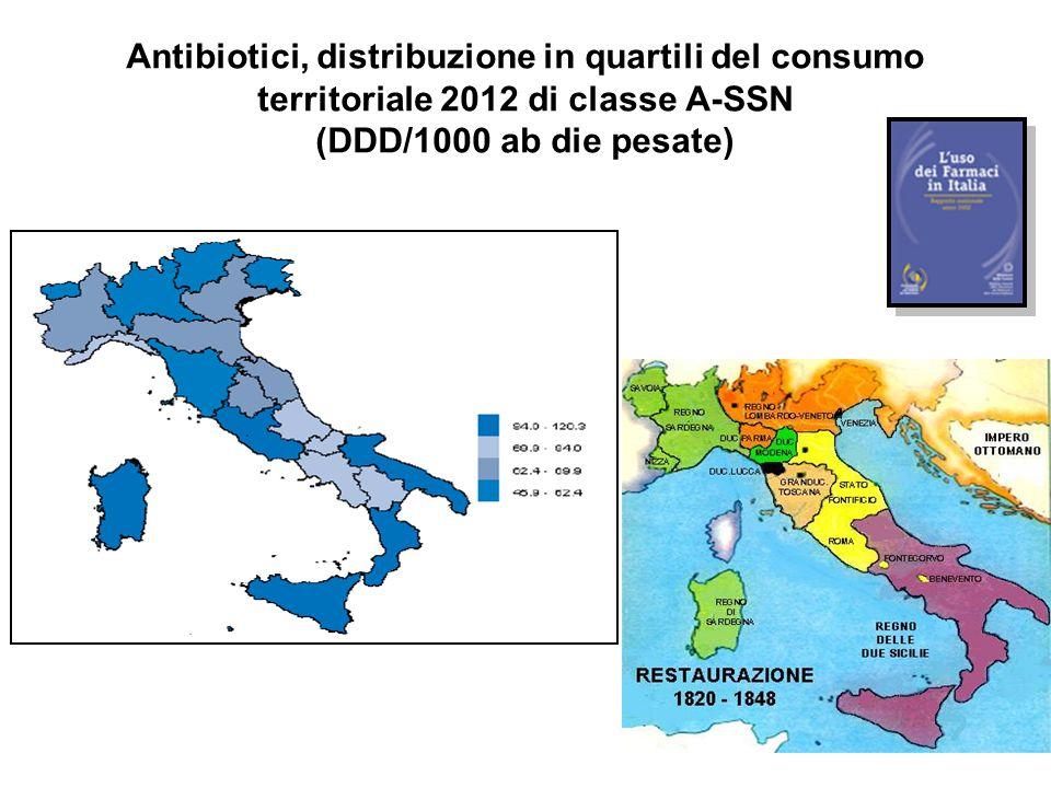 Antibiotici, distribuzione in quartili del consumo territoriale 2012 di classe A-SSN (DDD/1000 ab die pesate)