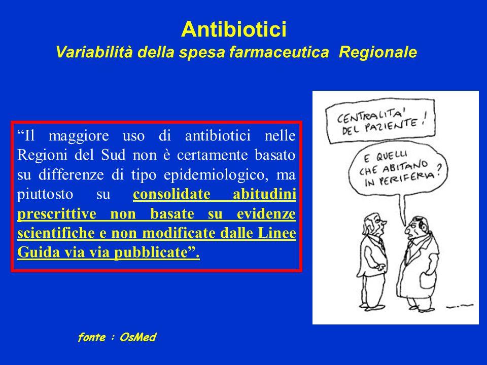 Antibiotici Variabilità della spesa farmaceutica Regionale