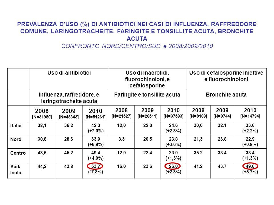 CONFRONTO NORD/CENTRO/SUD e 2008/2009/2010