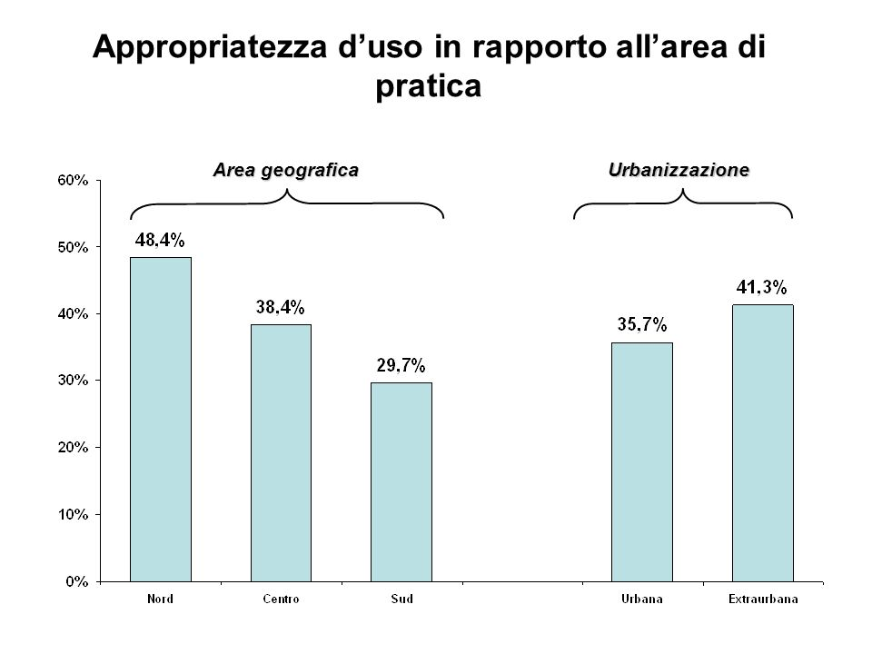 Appropriatezza d'uso in rapporto all'area di pratica