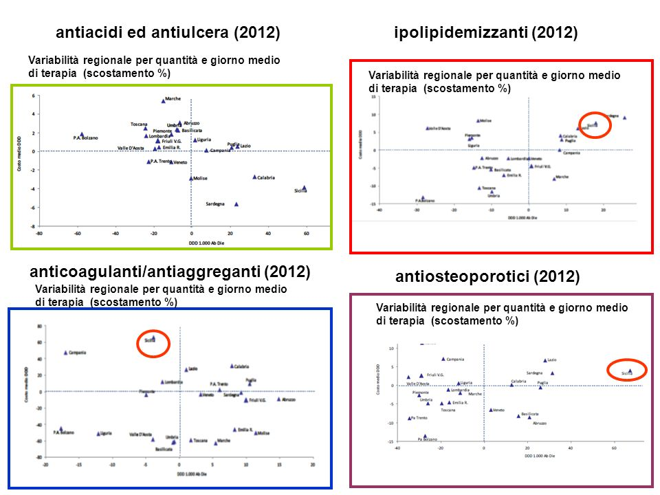 anticoagulanti/antiaggreganti (2012)