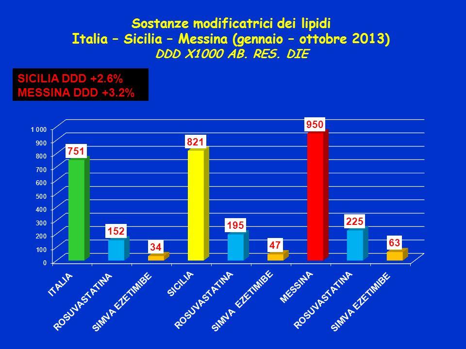 Sostanze modificatrici dei lipidi Italia – Sicilia – Messina (gennaio – ottobre 2013) DDD X1000 AB. RES. DIE