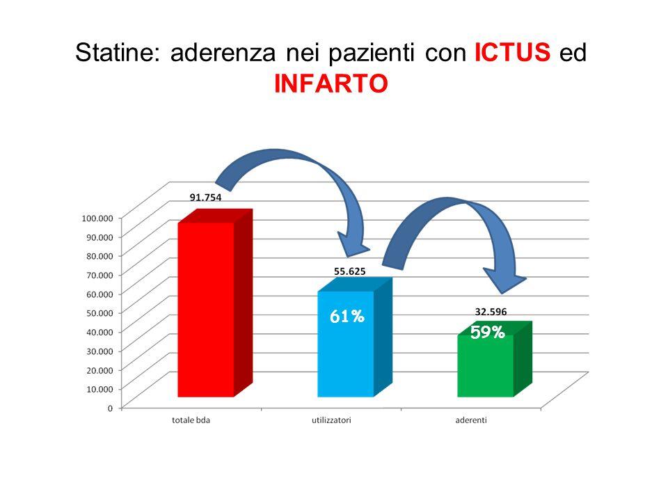 Statine: aderenza nei pazienti con ICTUS ed INFARTO